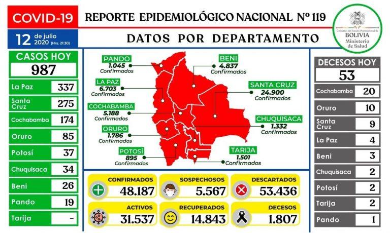 Informes sobre nuevos casos de coronavirus generan confusión por datos de Tarija