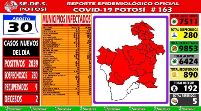COVID-19: Potosí registra más de 2 mil nuevos casos en un día y Salud no los suma
