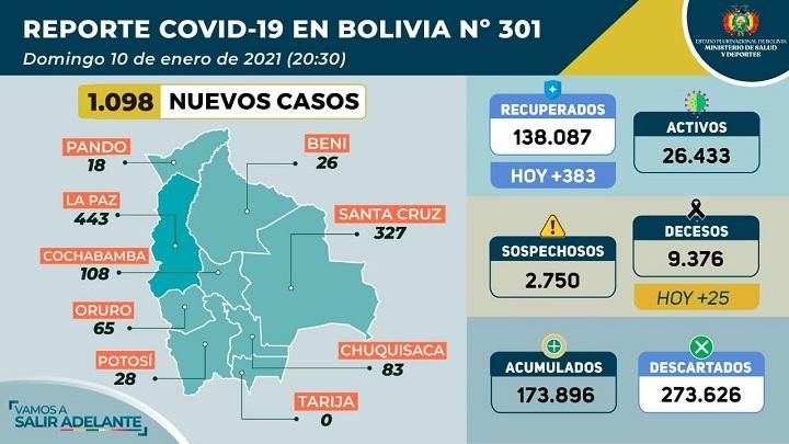 Los contagios no se frenaron en Tarija, solo no se procesaron pruebas el domingo