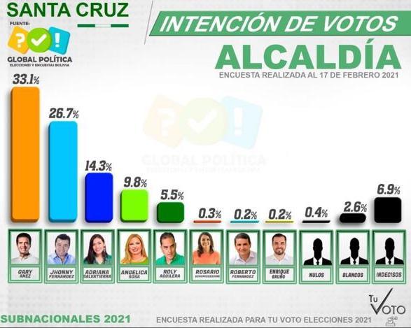 Encuesta falsa posiciona a Gary Áñez en primer lugar de intención de votos para alcaldía cruceña
