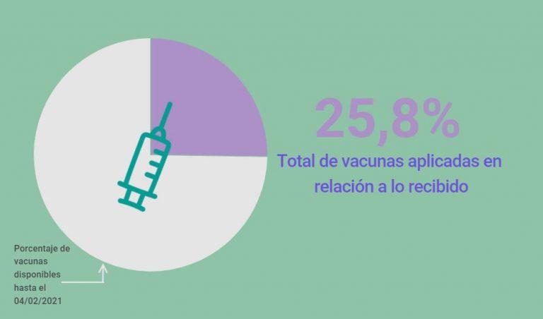 Bolivia ejecutó más del 25% del total de dosis de vacunas anticovid