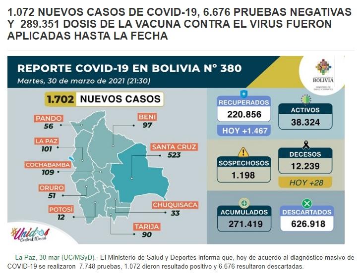 El 30 de marzo se registraron 1.072 nuevos casos de Covid-19 y no 1.702