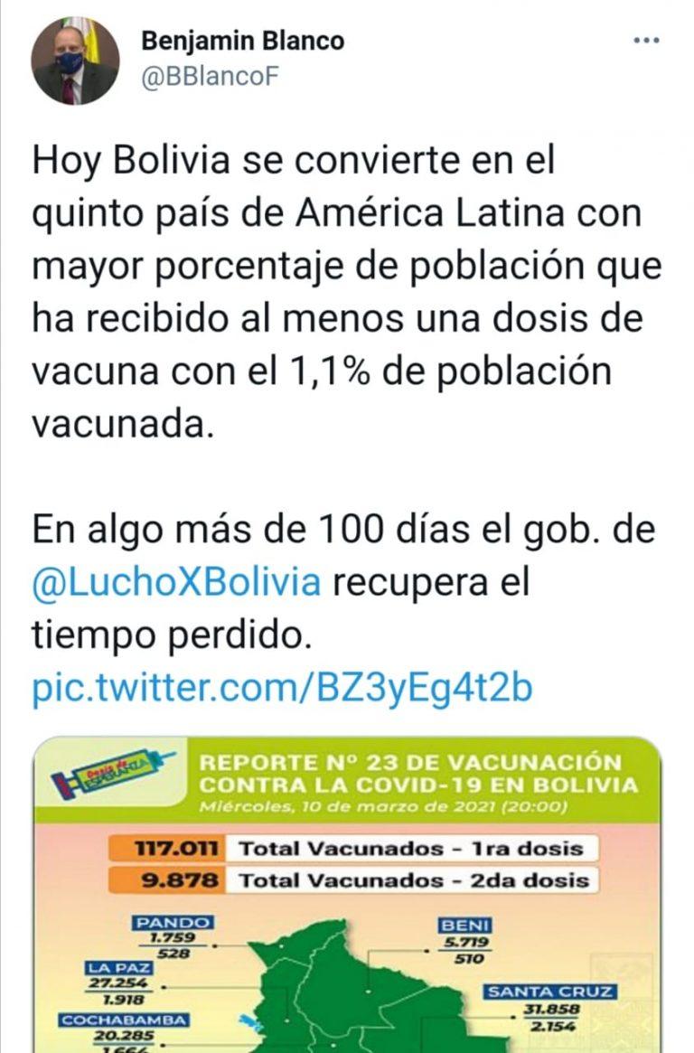 Bolivia no está entre los cinco países de Latinoamérica con mayor porcentaje de población vacunada