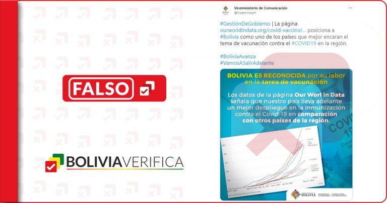 Our World In Data no reconoció la labor de vacunación en Bolivia como señala el Viceministerio de Comunicación