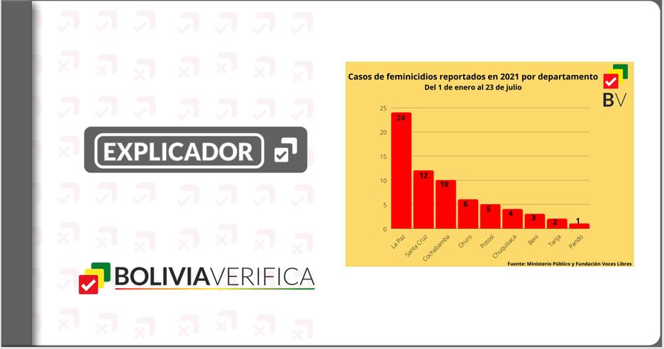 Bolivia se viste de luto: 67 feminicidios en lo que va del año