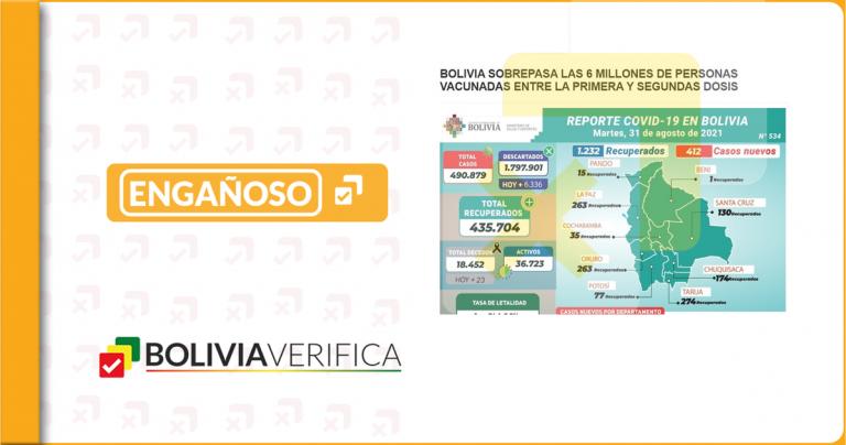 Bolivia superó las 6 millones de vacunas aplicadas, no de personas inmunizadas como señala nota del Ministerio de Salud